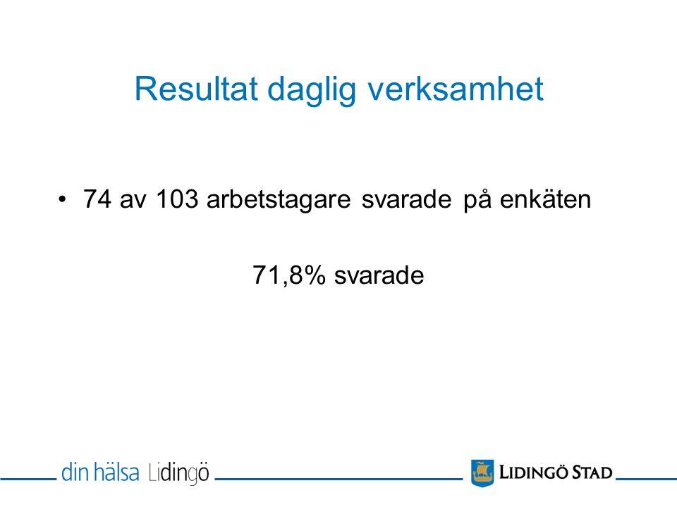 Resultat daglig verksamhet 74 av 103 arbetstagare svarade på enkäten 71,8% svarade