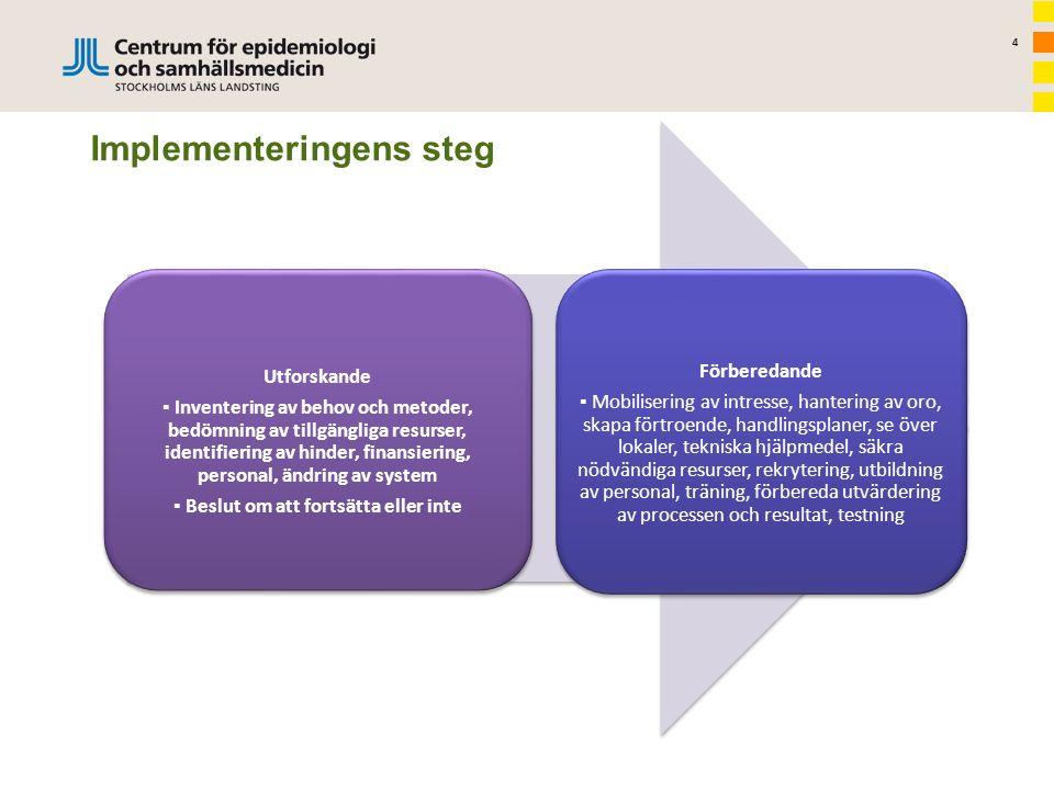 4 Implementeringens steg Utforskande ▪ Inventering av behov och metoder, bedömning av tillgängliga resurser, identifiering av hinder, finansiering, pe