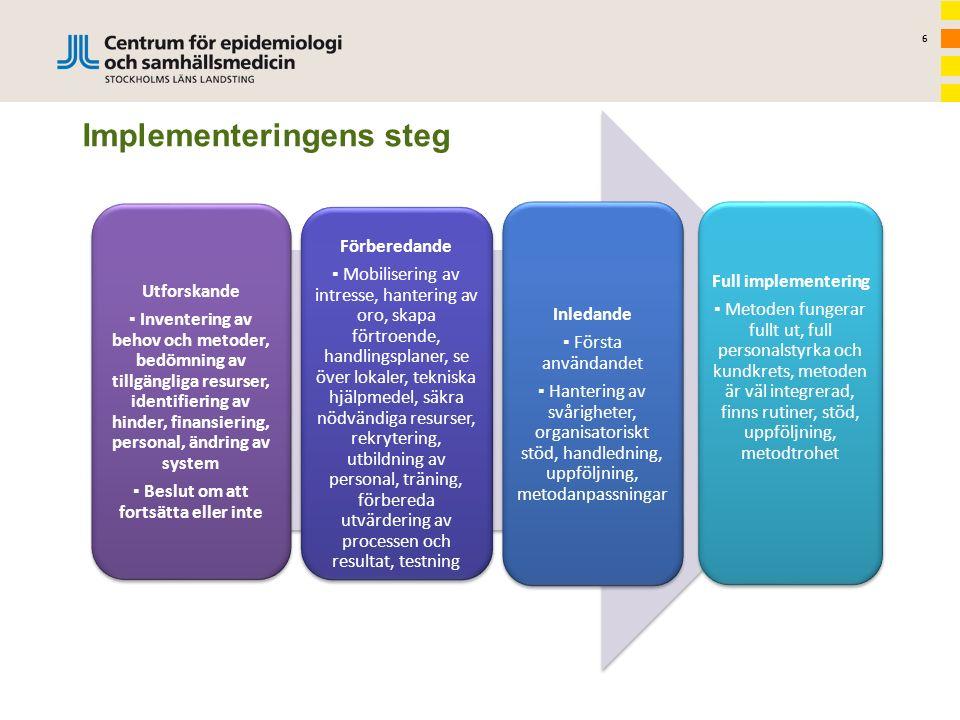 6 Implementeringens steg Utforskande ▪ Inventering av behov och metoder, bedömning av tillgängliga resurser, identifiering av hinder, finansiering, pe
