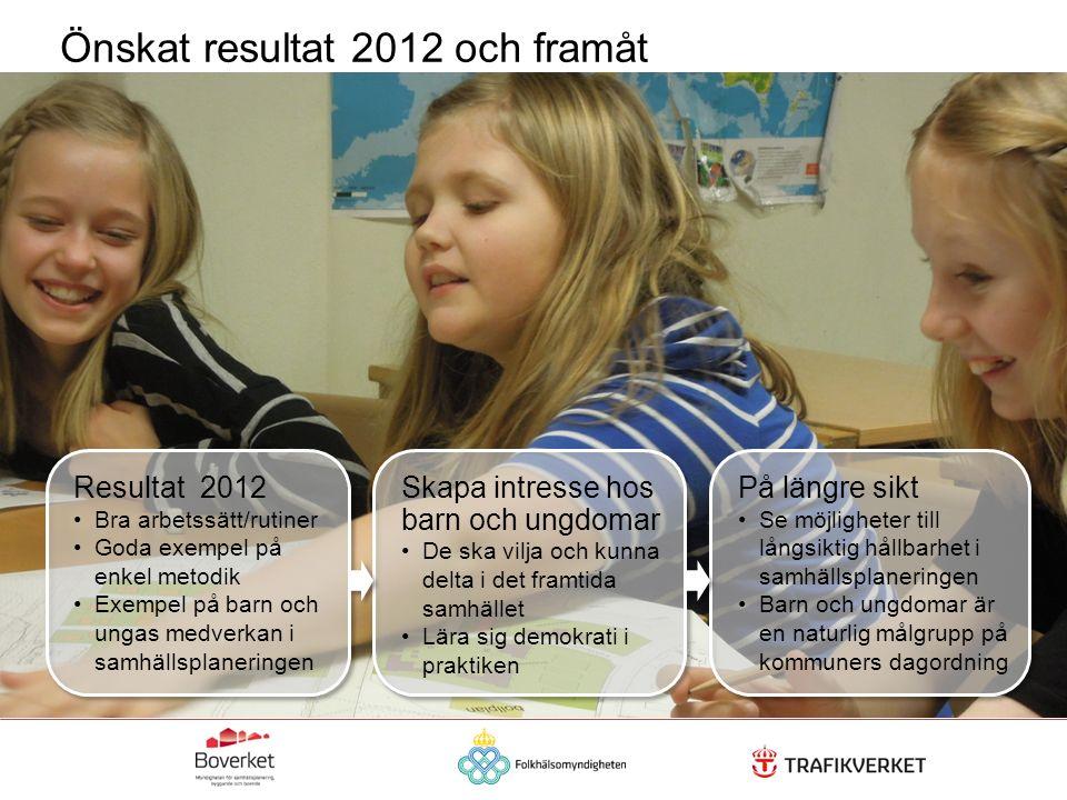Önskat resultat 2012 och framåt Resultat 2012 Bra arbetssätt/rutiner Goda exempel på enkel metodik Exempel på barn och ungas medverkan i samhällsplane