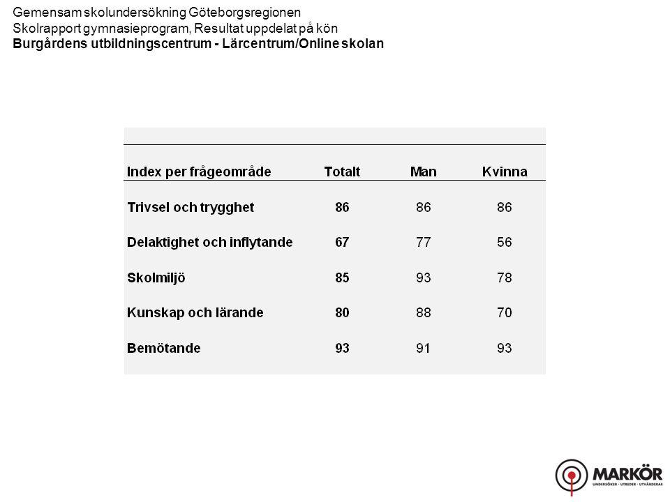 Gemensam skolundersökning Göteborgsregionen Skolrapport gymnasieprogram, Resultat uppdelat på kön Burgårdens utbildningscentrum - Lärcentrum/Online skolan