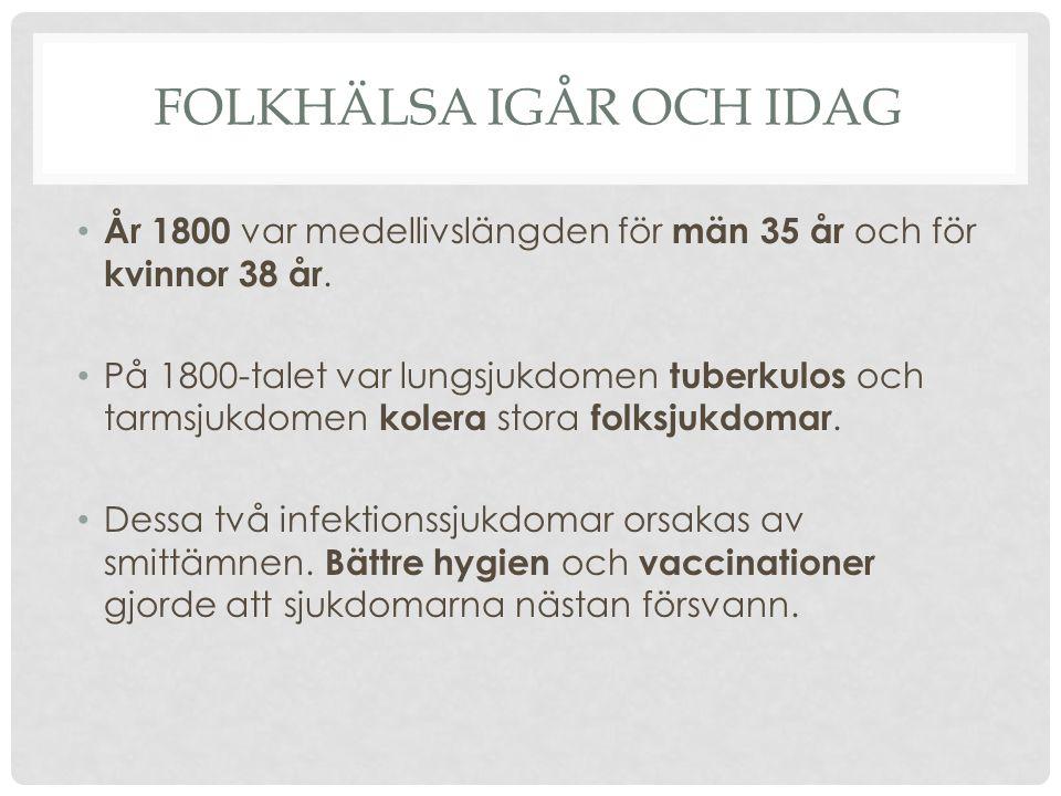 FOLKHÄLSA IGÅR OCH IDAG År 1800 var medellivslängden för män 35 år och för kvinnor 38 år. På 1800-talet var lungsjukdomen tuberkulos och tarmsjukdomen
