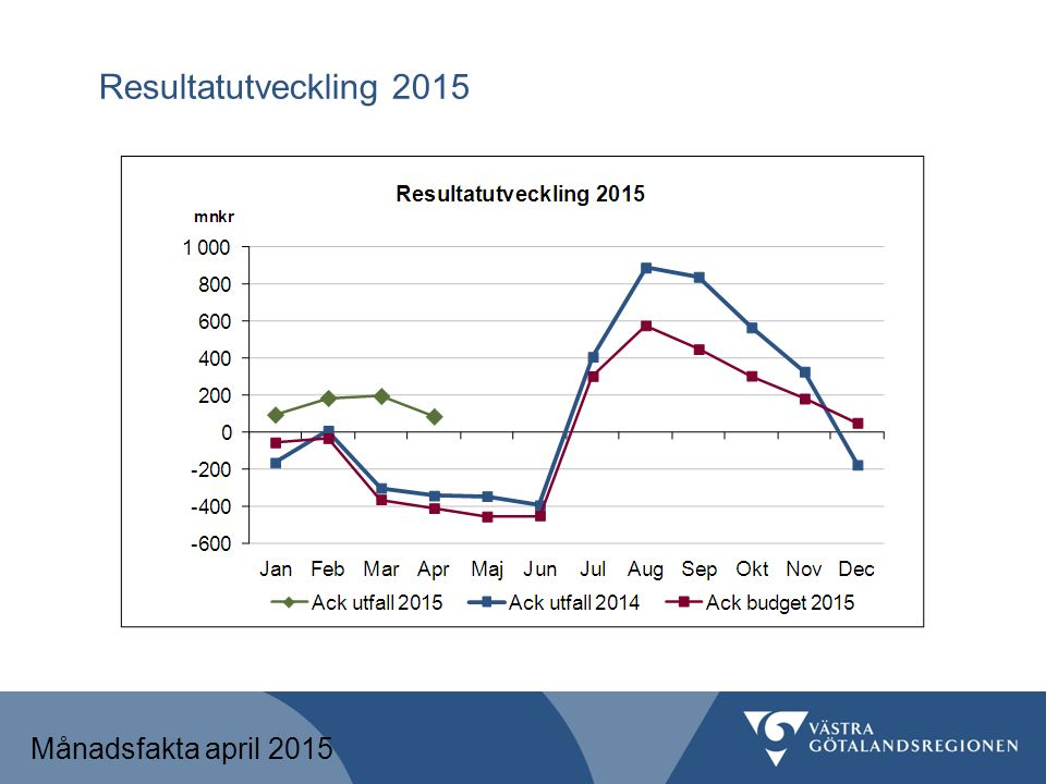 Resultat per verksamhet Månadsfakta april 2015