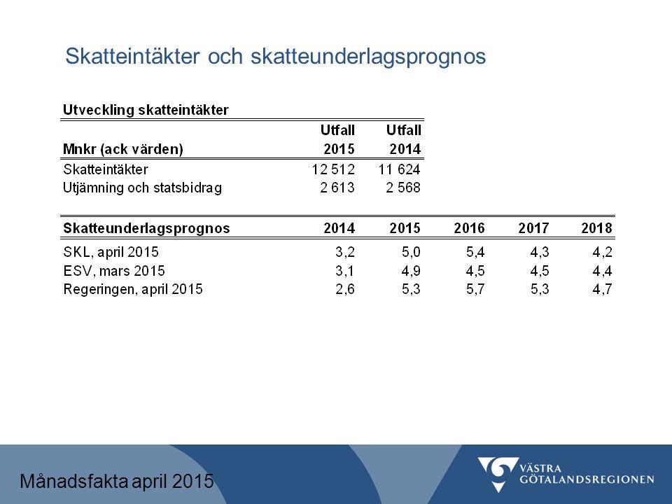Skatteintäkter och skatteunderlagsprognos Månadsfakta april 2015