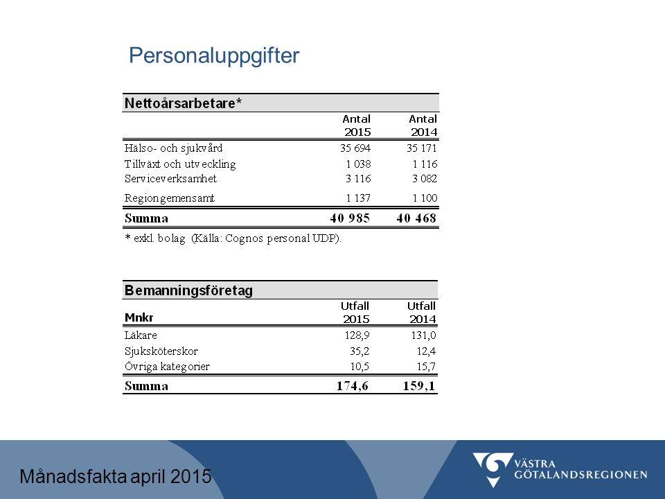 Personalkostnad Månadsfakta april 2015