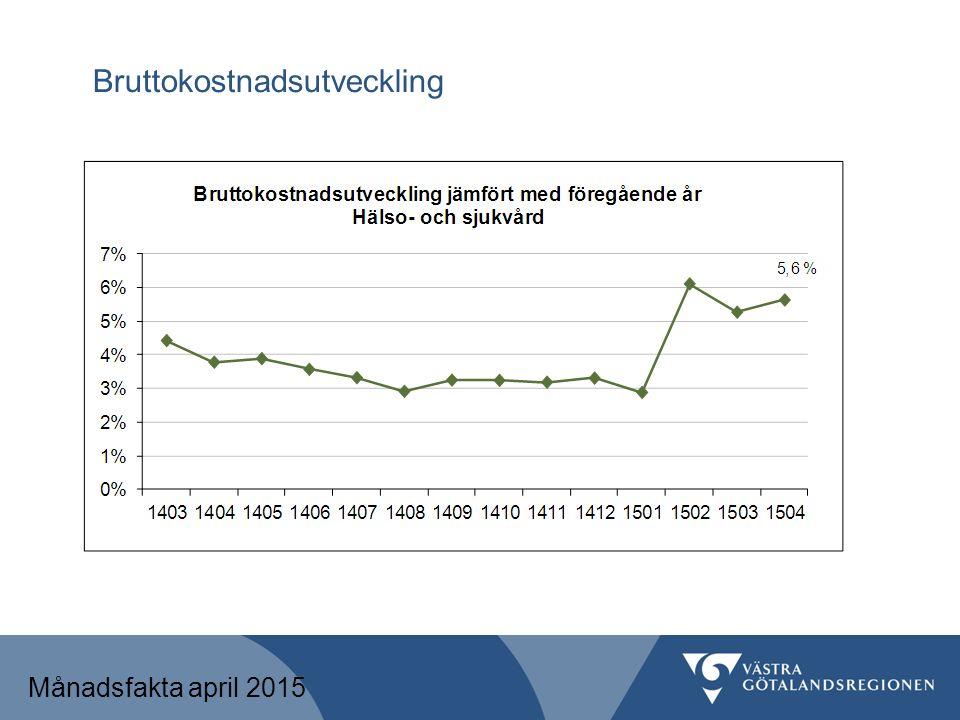 Bruttokostnadsutveckling Månadsfakta april 2015