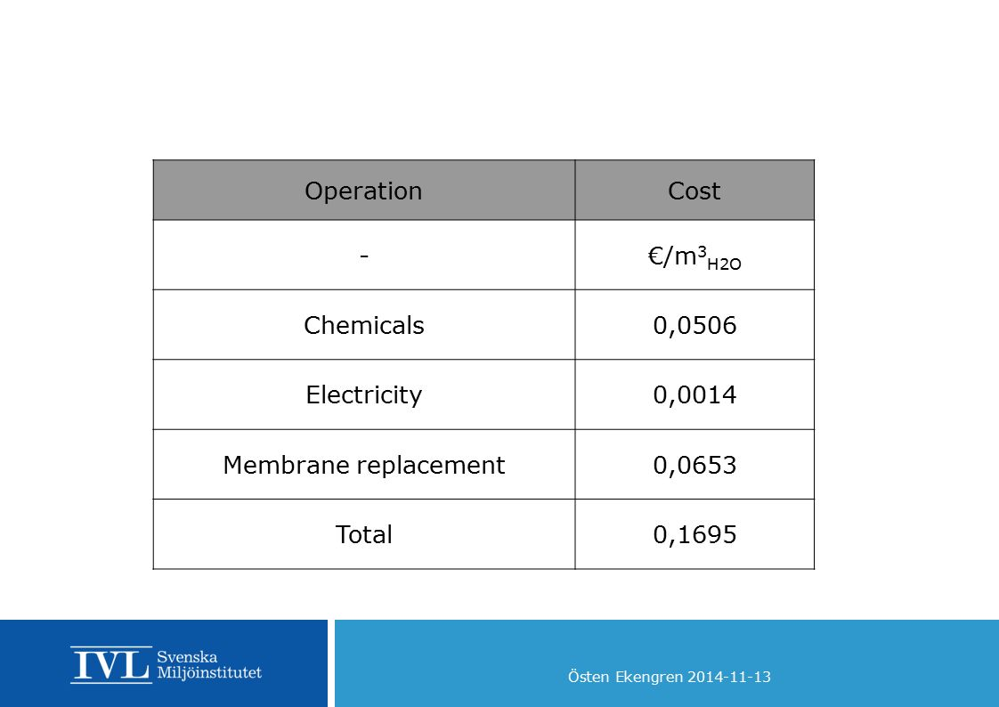 Östen Ekengren 2014-11-13 OperationCost -€/m 3 H2O Chemicals0,0506 Electricity0,0014 Membrane replacement0,0653 Total0,1695