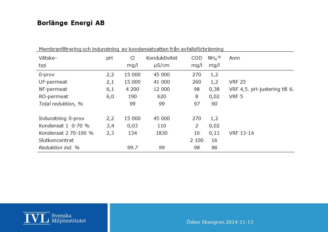 Östen Ekengren 2014-11-13 Borlänge Energi AB Membranfiltrering och indunstning av kondensatvatten från avfallsförbränning Vätske-pHClKonduktivitetCODN