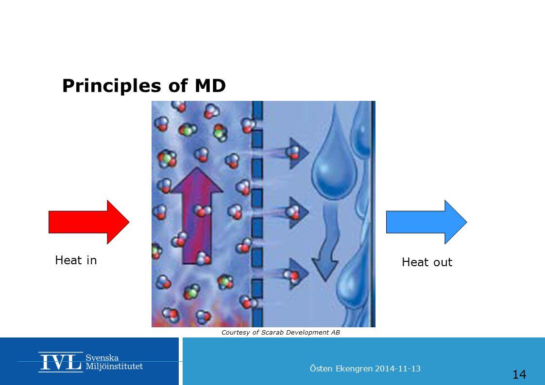 Östen Ekengren 2014-11-13 Principles of MD 14 Courtesy of Scarab Development AB Heat in Heat out