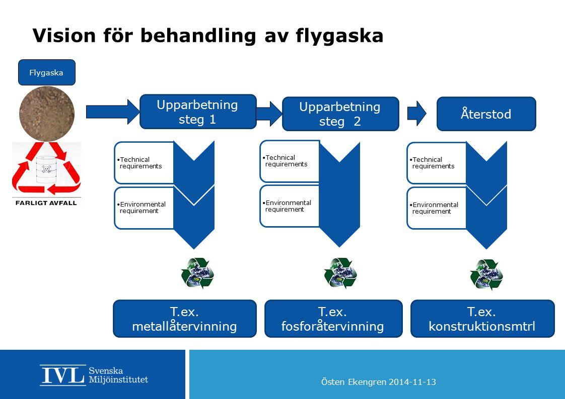 Östen Ekengren 2014-11-13 Vision för behandling av flygaska Flygaska Upparbetning steg 1 Upparbetning steg 2 Återstod T.ex. metallåtervinning T.ex. fo