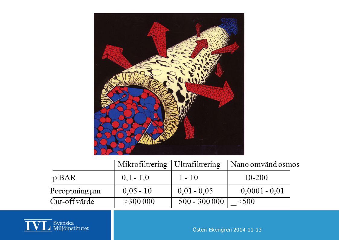 Östen Ekengren 2014-11-13 MikrofiltreringUltrafiltreringNano omvänd osmos p BAR 0,1 - 1,0 1 - 10 10-200 Poröppning  m 0,05 - 10 0,01 - 0,05 0,0001 -