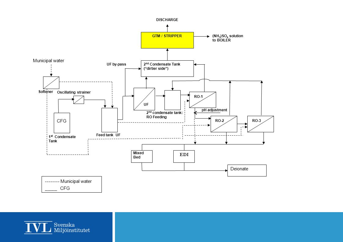 Östen Ekengren 2014-11-13 Cogen Applications – Product Water Quality, Flue Gas Condensate Feed 17