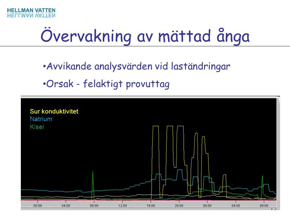 Övervakning av mättad ånga Avvikande analysvärden vid laständringar Orsak - felaktigt provuttag Sur konduktivitet Natrium Kisel
