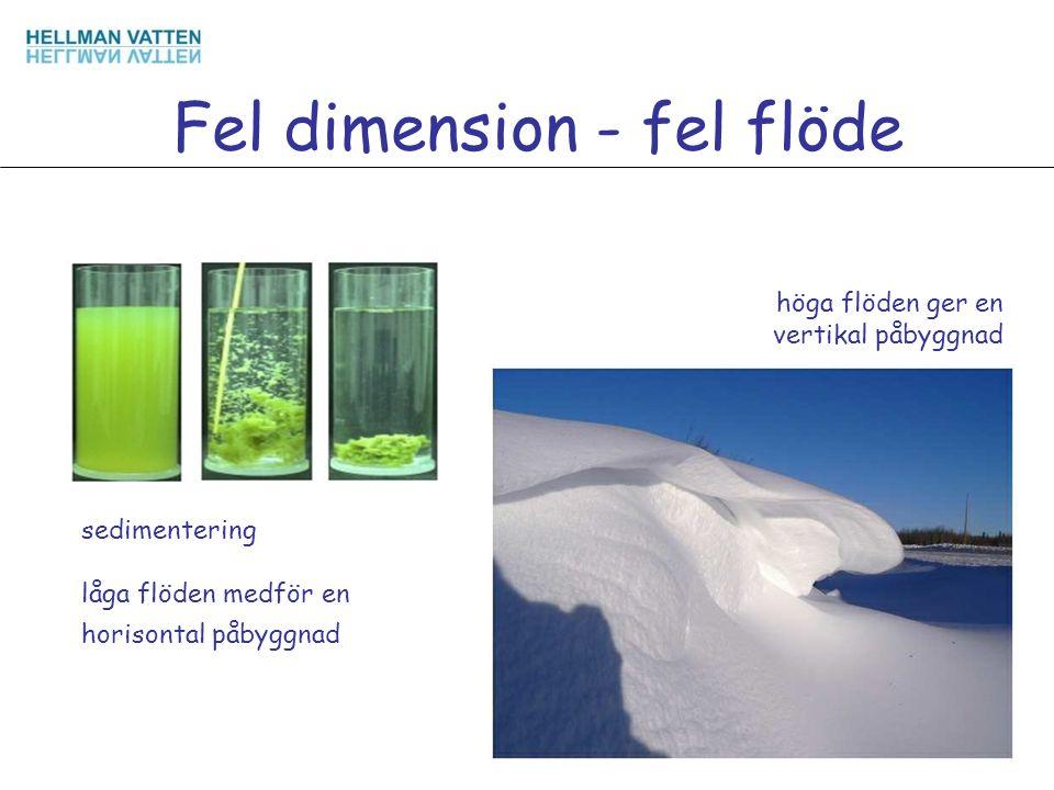 låga flöden medför en horisontal påbyggnad höga flöden ger en vertikal påbyggnad Fel dimension - fel flöde sedimentering