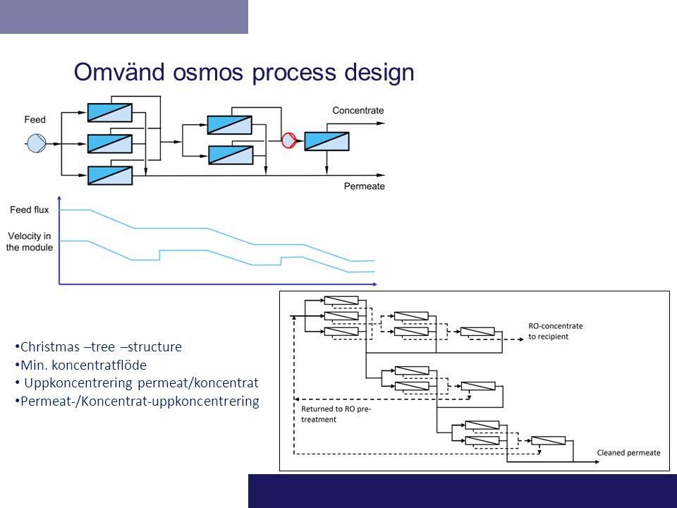 Omvänd osmos process design Christmas –tree –structure Min. koncentratflöde Uppkoncentrering permeat/koncentrat Permeat-/Koncentrat-uppkoncentrering