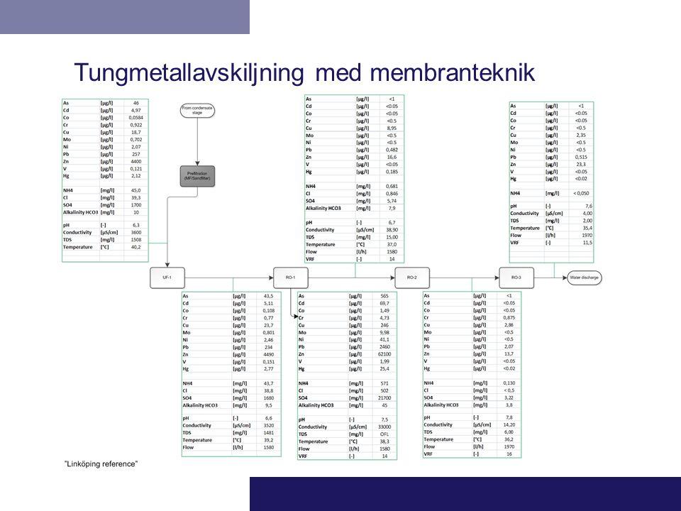 Tungmetallavskiljning med membranteknik