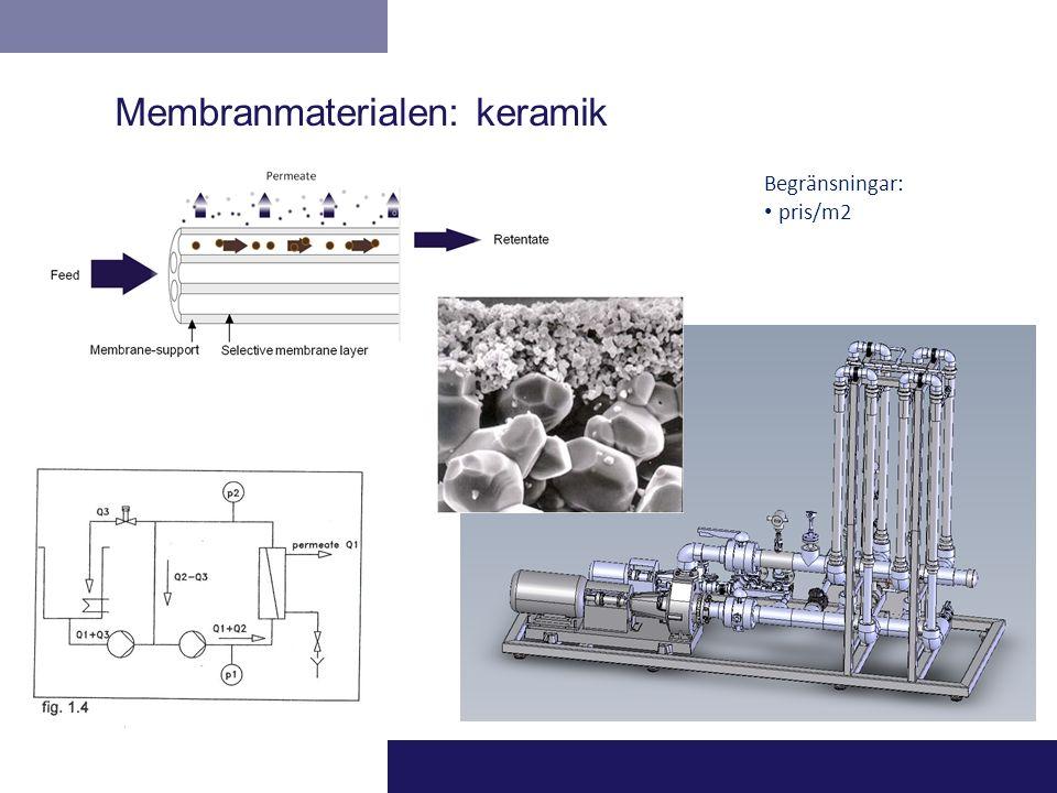 Begränsningar: pris/m2 Membranmaterialen: keramik