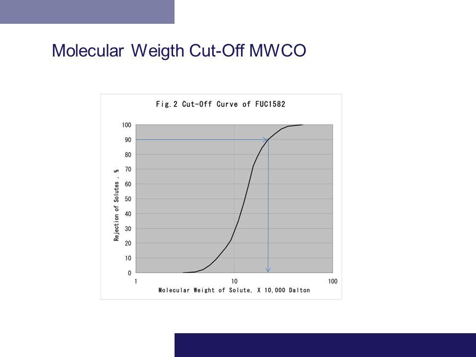 Molecular Weigth Cut-Off MWCO