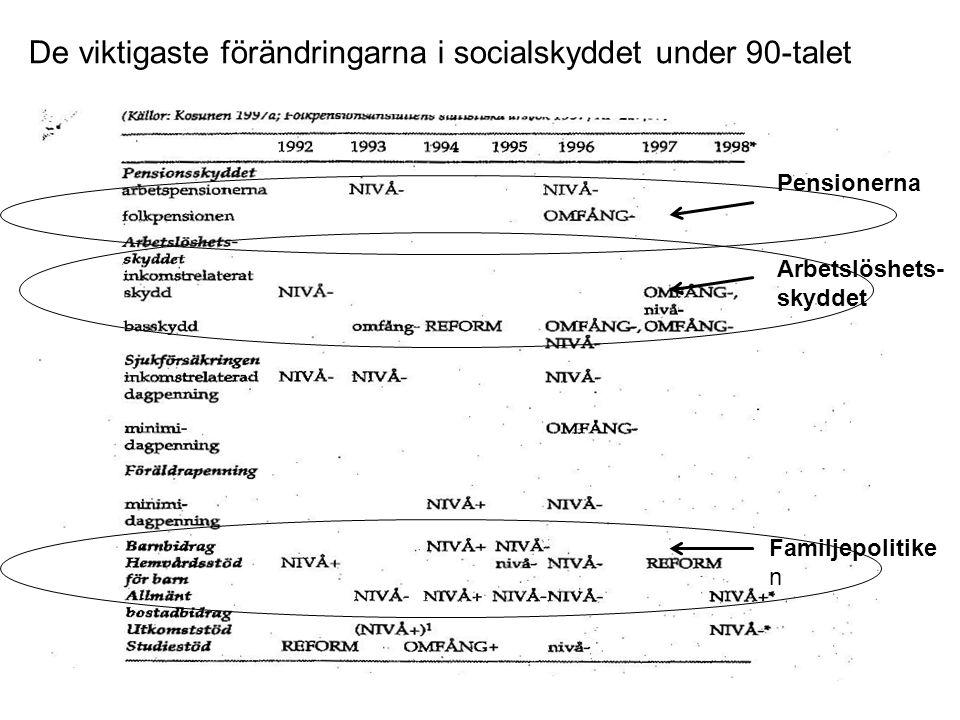 De viktigaste förändringarna i socialskyddet under 90-talet Pensionerna Arbetslöshets- skyddet Familjepolitike n