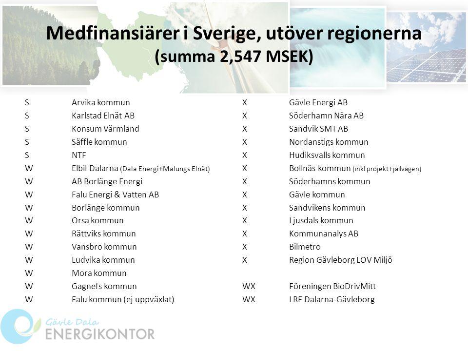 Medfinansiärer i Sverige, utöver regionerna (summa 2,547 MSEK) SArvika kommun SKarlstad Elnät AB SKonsum Värmland SSäffle kommun SNTF WElbil Dalarna (Dala Energi+Malungs Elnät) WAB Borlänge Energi WFalu Energi & Vatten AB WBorlänge kommun WOrsa kommun WRättviks kommun WVansbro kommun WLudvika kommun WMora kommun WGagnefs kommun W Falu kommun (ej uppväxlat) XGävle Energi AB XSöderhamn Nära AB XSandvik SMT AB XNordanstigs kommun XHudiksvalls kommun XBollnäs kommun (inkl projekt Fjällvägen) XSöderhamns kommun XGävle kommun XSandvikens kommun XLjusdals kommun XKommunanalys AB XBilmetro XRegion Gävleborg LOV Miljö WXFöreningen BioDrivMitt WXLRF Dalarna-Gävleborg