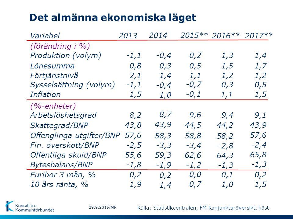 Det almänna ekonomiska läget 29.9.2015/MP Variabel (förändring i %) Produktion (volym) Lönesumma Förtjänstnivå Sysselsättning (volym) Inflation (%-enheter) Arbetslöshetsgrad Skattegrad/BNP Offenglinga utgifter/BNP Offentliga skuld/BNP Euribor 3 mån, % 10 års ränta, % Bytesbalans/BNP Fin.