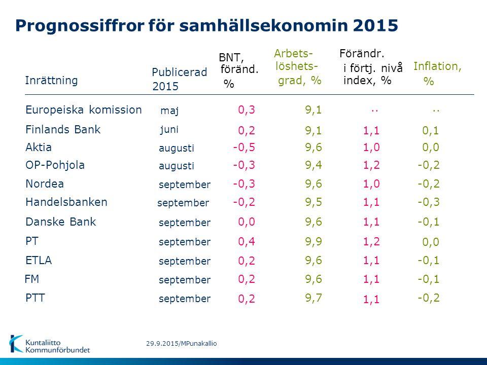 Prognossiffror för samhällsekonomin 2015 Inrättning BNT, Inflation, Arbets- Förändr.