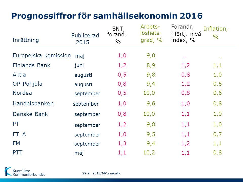 Prognossiffror för samhällsekonomin 2016 Inrättning BNT,Inflation, Arbets- Förändr.