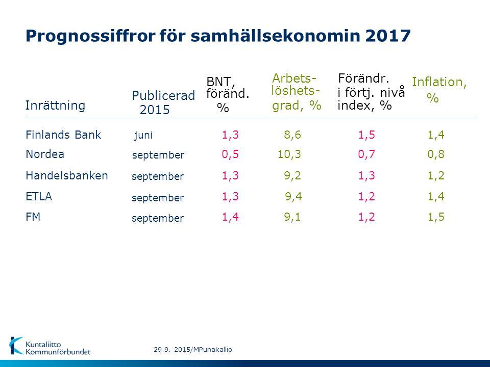 Prognossiffror för samhällsekonomin 2017 Inrättning BNT, Inflation, Arbets- Förändr.