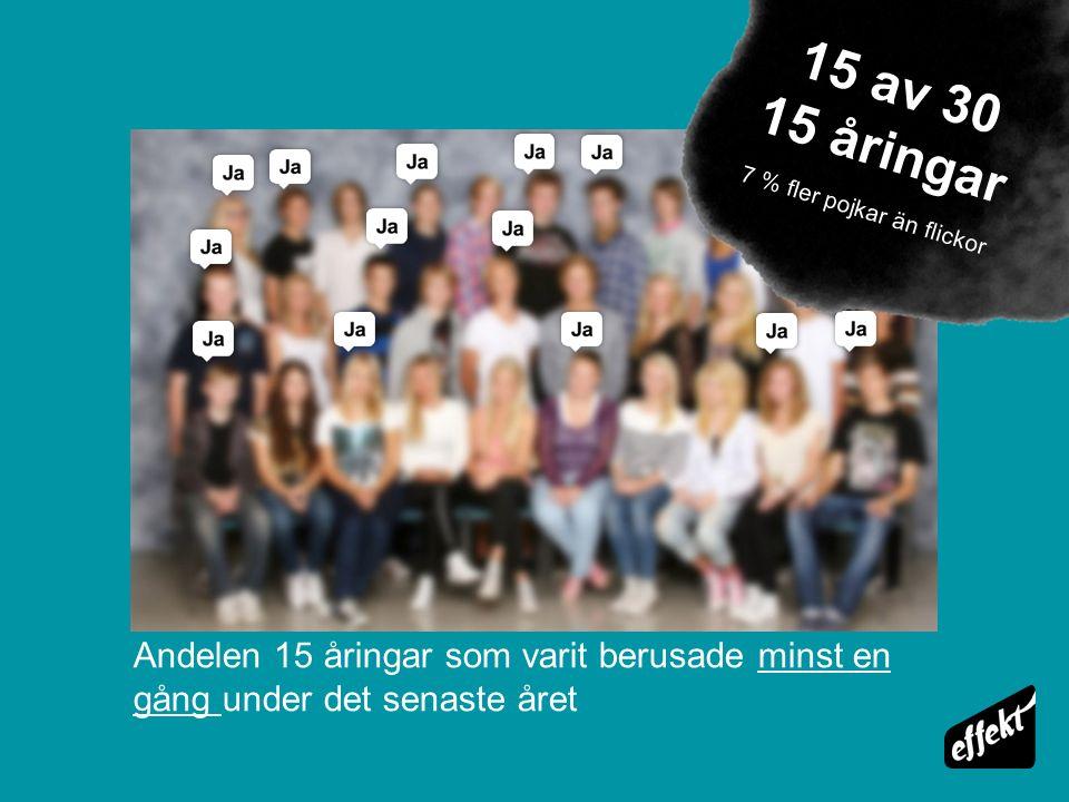 Andelen 15 åringar som varit berusade minst en gång under det senaste året 15 av 30 15 åringar 7 % fler pojkar än flickor