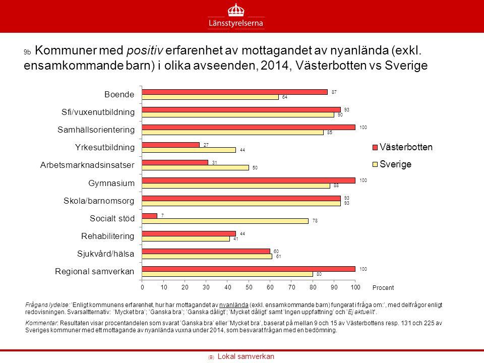 (B) Lokal samverkan 9b Kommuner med positiv erfarenhet av mottagandet av nyanlända (exkl. ensamkommande barn) i olika avseenden, 2014, Västerbotten vs