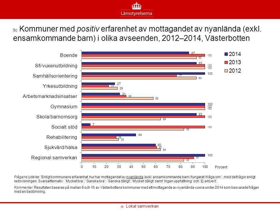(B) Lokal samverkan 9c Kommuner med positiv erfarenhet av mottagandet av nyanlända (exkl. ensamkommande barn) i olika avseenden, 2012–2014, Västerbott