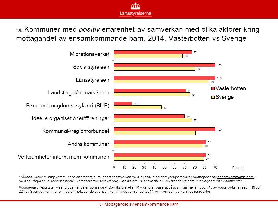 (C) Mottagandet av ensamkommande barn 13b Kommuner med positiv erfarenhet av samverkan med olika aktörer kring mottagandet av ensamkommande barn, 2014