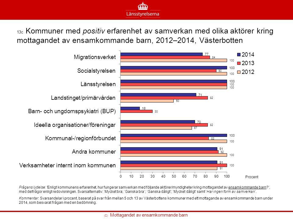 (C) Mottagandet av ensamkommande barn 13c Kommuner med positiv erfarenhet av samverkan med olika aktörer kring mottagandet av ensamkommande barn, 2012