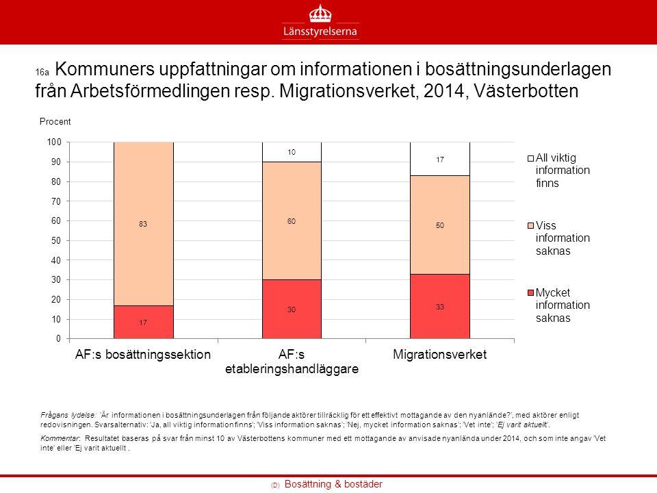(D) Bosättning & bostäder 16a Kommuners uppfattningar om informationen i bosättningsunderlagen från Arbetsförmedlingen resp.