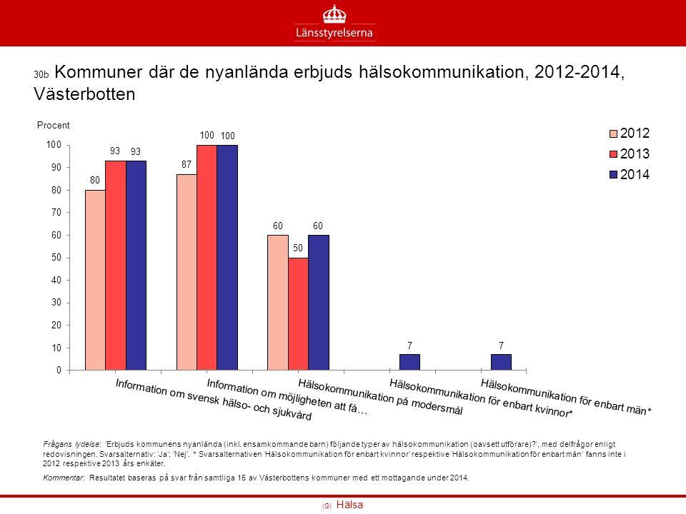 (G) Hälsa 30b Kommuner där de nyanlända erbjuds hälsokommunikation, 2012-2014, Västerbotten Frågans lydelse: 'Erbjuds kommunens nyanlända (inkl.