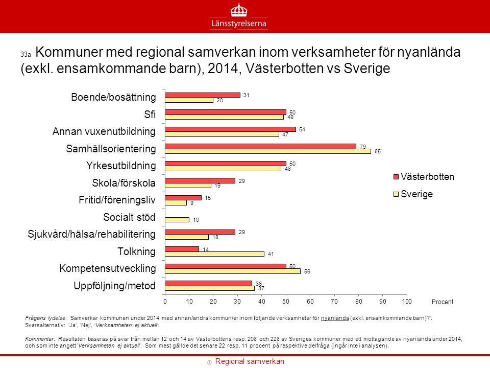 33a Kommuner med regional samverkan inom verksamheter för nyanlända (exkl.