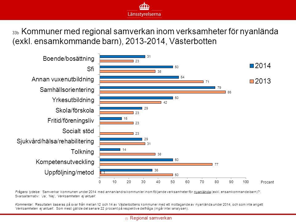 (I) Regional samverkan 33b Kommuner med regional samverkan inom verksamheter för nyanlända (exkl.
