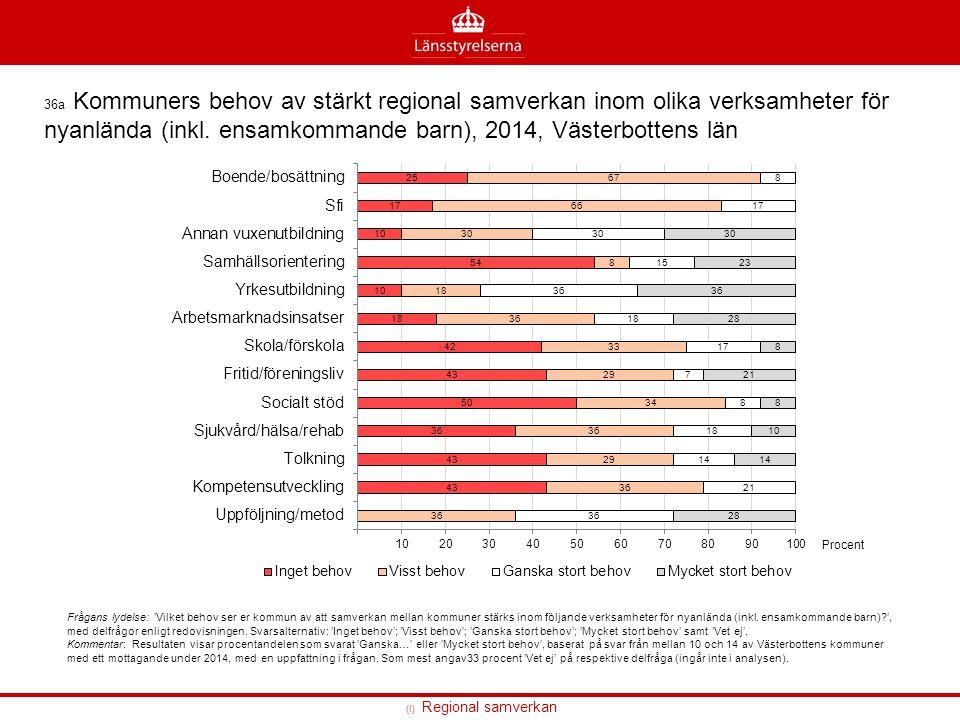 (I) Regional samverkan 36a Kommuners behov av stärkt regional samverkan inom olika verksamheter för nyanlända (inkl.