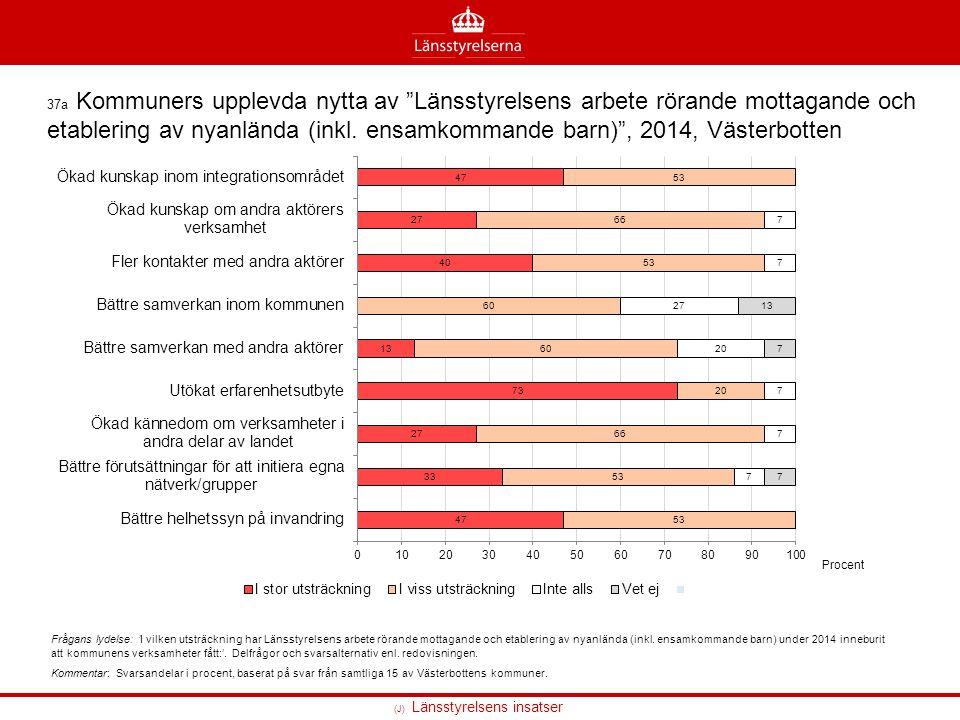 37a Kommuners upplevda nytta av Länsstyrelsens arbete rörande mottagande och etablering av nyanlända (inkl.