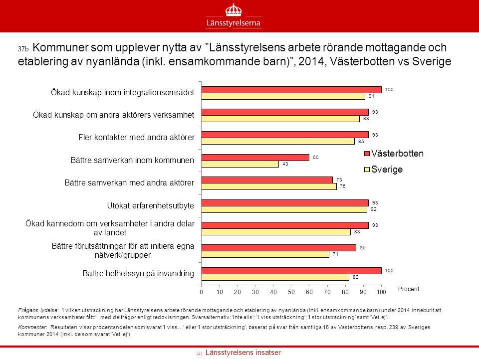 (J) Länsstyrelsens insatser 37b Kommuner som upplever nytta av Länsstyrelsens arbete rörande mottagande och etablering av nyanlända (inkl.