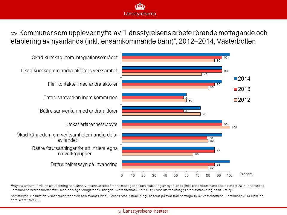 (J) Länsstyrelsens insatser 37c Kommuner som upplever nytta av Länsstyrelsens arbete rörande mottagande och etablering av nyanlända (inkl.
