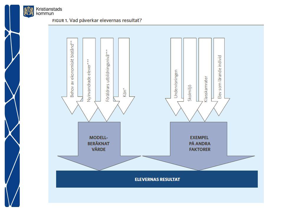 Kristianstads resultat Högt utbildad personal i verksamheterna Effektivt resursutnyttjande (jämför kunskapsresultaten med standardkostnaden) Förbättrade kunskapsresultat – positiv trend.