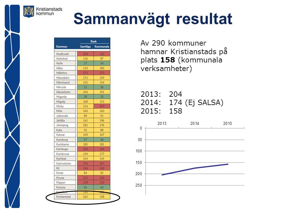 Jämfört med andra liknande kommuner 3KVH SNO