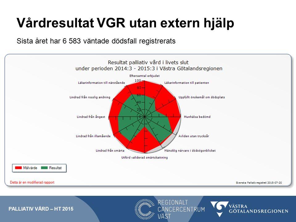 Vårdresultat VGR utan extern hjälp Sista året har 6 583 väntade dödsfall registrerats PALLIATIV VÅRD – HT 2015