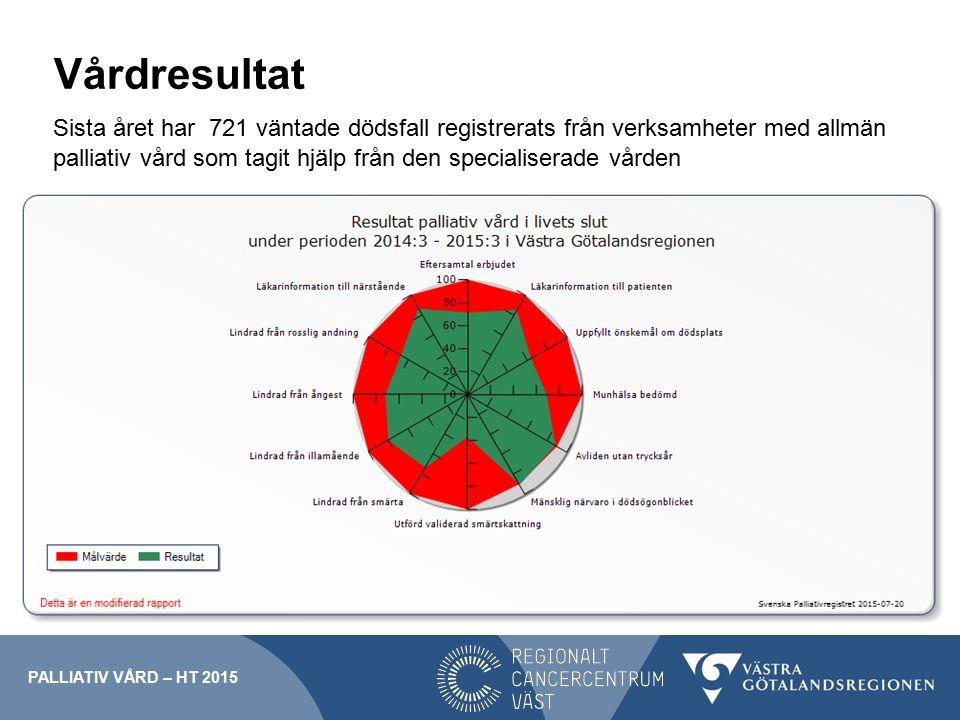 Vårdresultat Sista året har 721 väntade dödsfall registrerats från verksamheter med allmän palliativ vård som tagit hjälp från den specialiserade vården PALLIATIV VÅRD – HT 2015