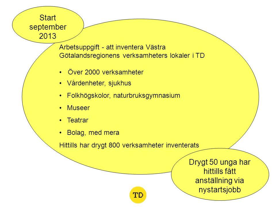 Arbetsuppgift - att inventera Västra Götalandsregionens verksamheters lokaler i TD Över 2000 verksamheter Vårdenheter, sjukhus Folkhögskolor, naturbru