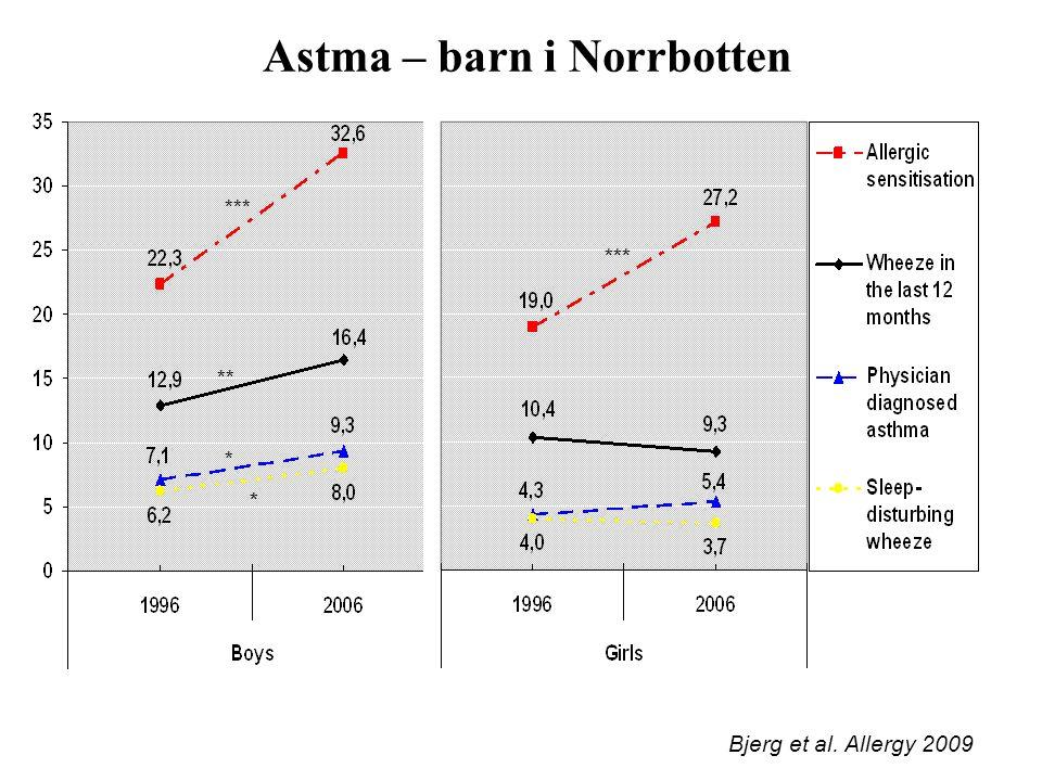 Astma – barn i Norrbotten Bjerg et al. Allergy 2009 *** ** * *