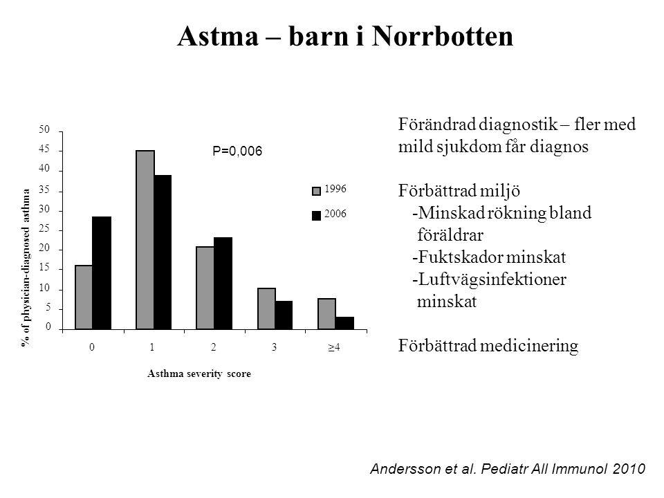 Förändrad diagnostik – fler med mild sjukdom får diagnos Förbättrad miljö -Minskad rökning bland föräldrar -Fuktskador minskat -Luftvägsinfektioner mi