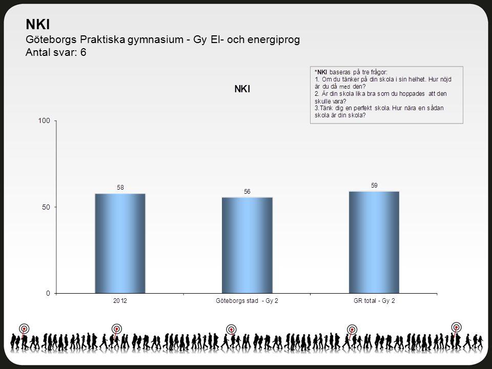 NKI Göteborgs Praktiska gymnasium - Gy El- och energiprog Antal svar: 6