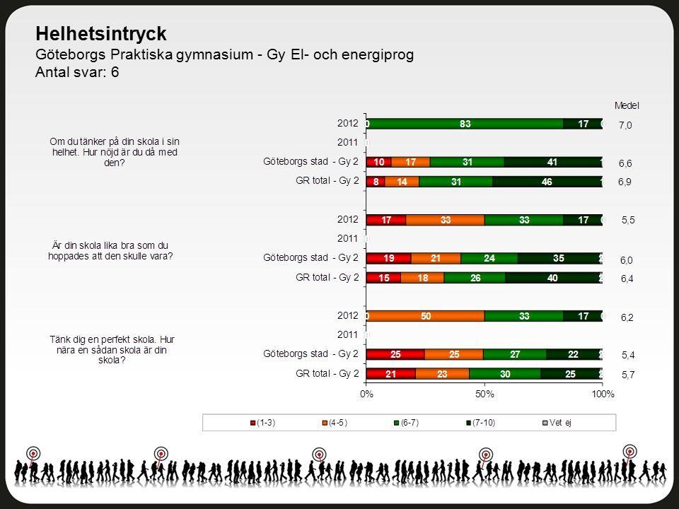 Helhetsintryck Göteborgs Praktiska gymnasium - Gy El- och energiprog Antal svar: 6